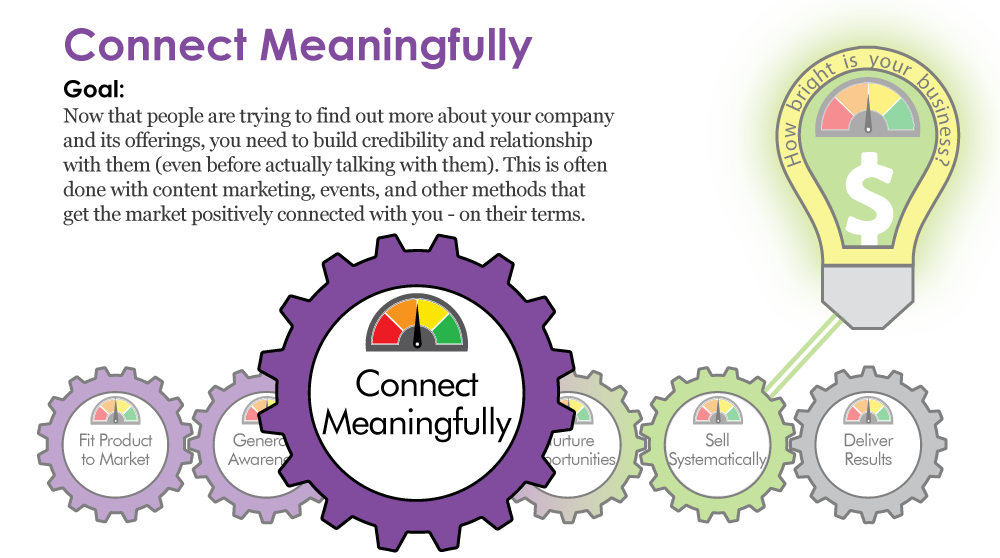Connect Meaningfully to customers