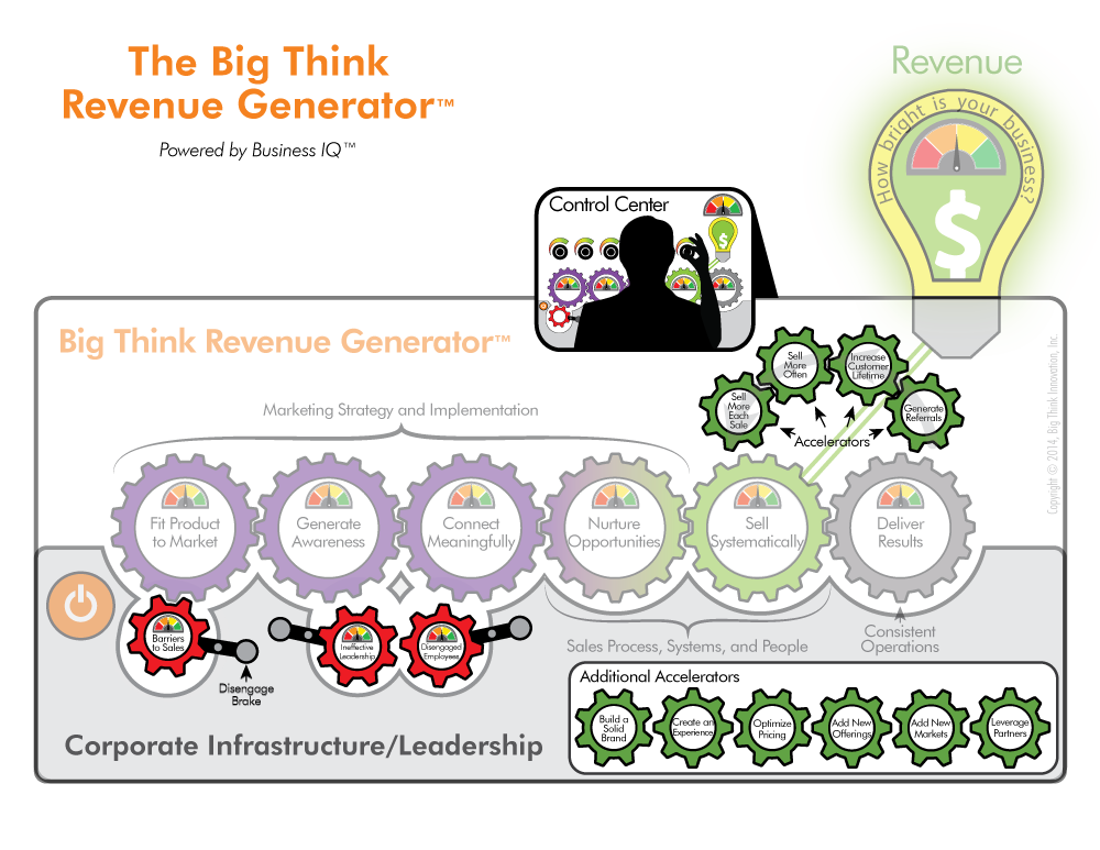 Big-Think-Revenue-Generator-Advanced