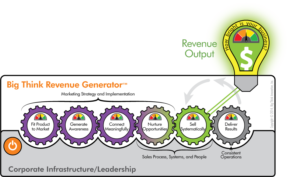 Big-Think-Revenue-Generator6-Simplified