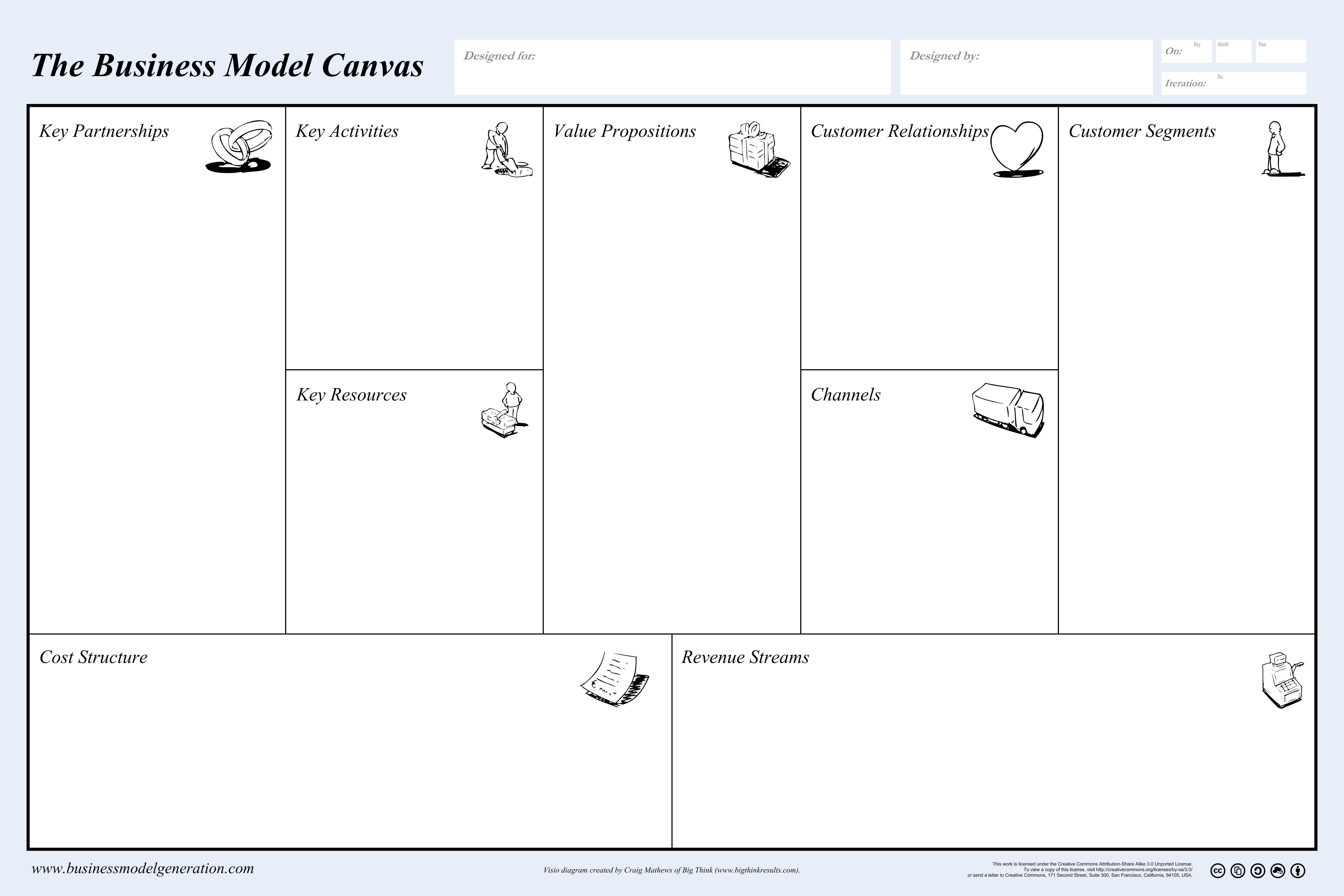 Business Model Canvas - Poster - Big Think Innovation