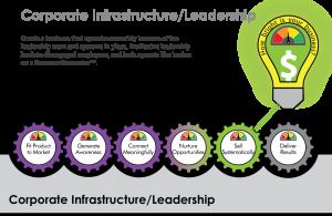 Corporate Infrastructure/Leadership