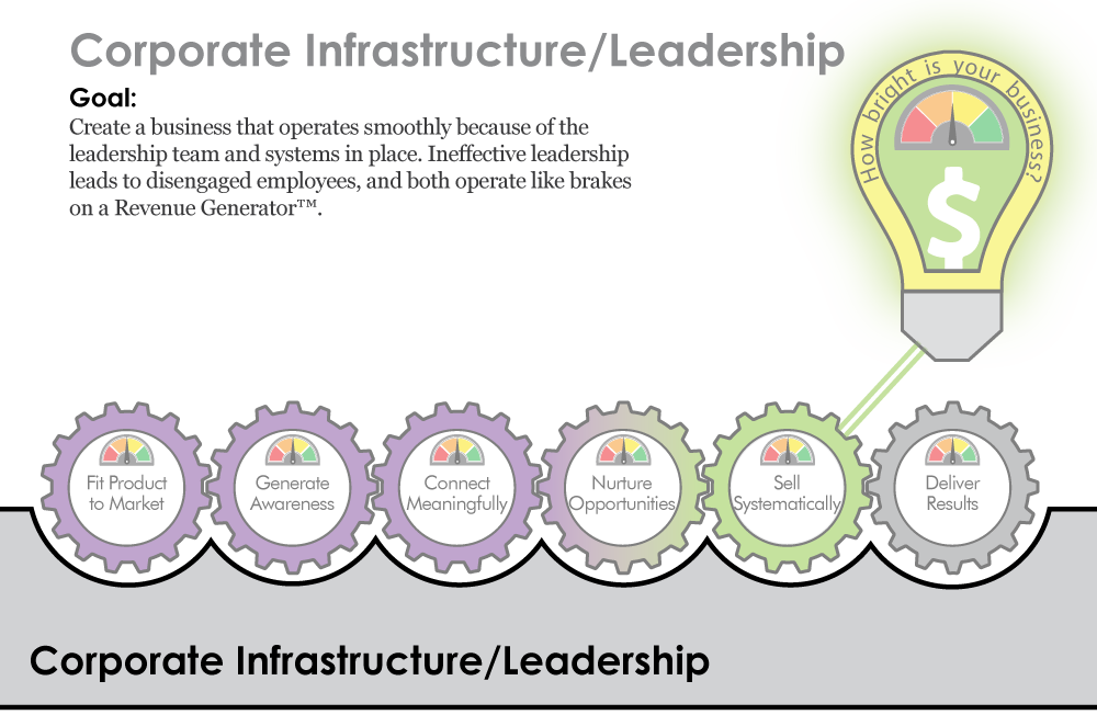 Corporate Infrastructure/Leadership
