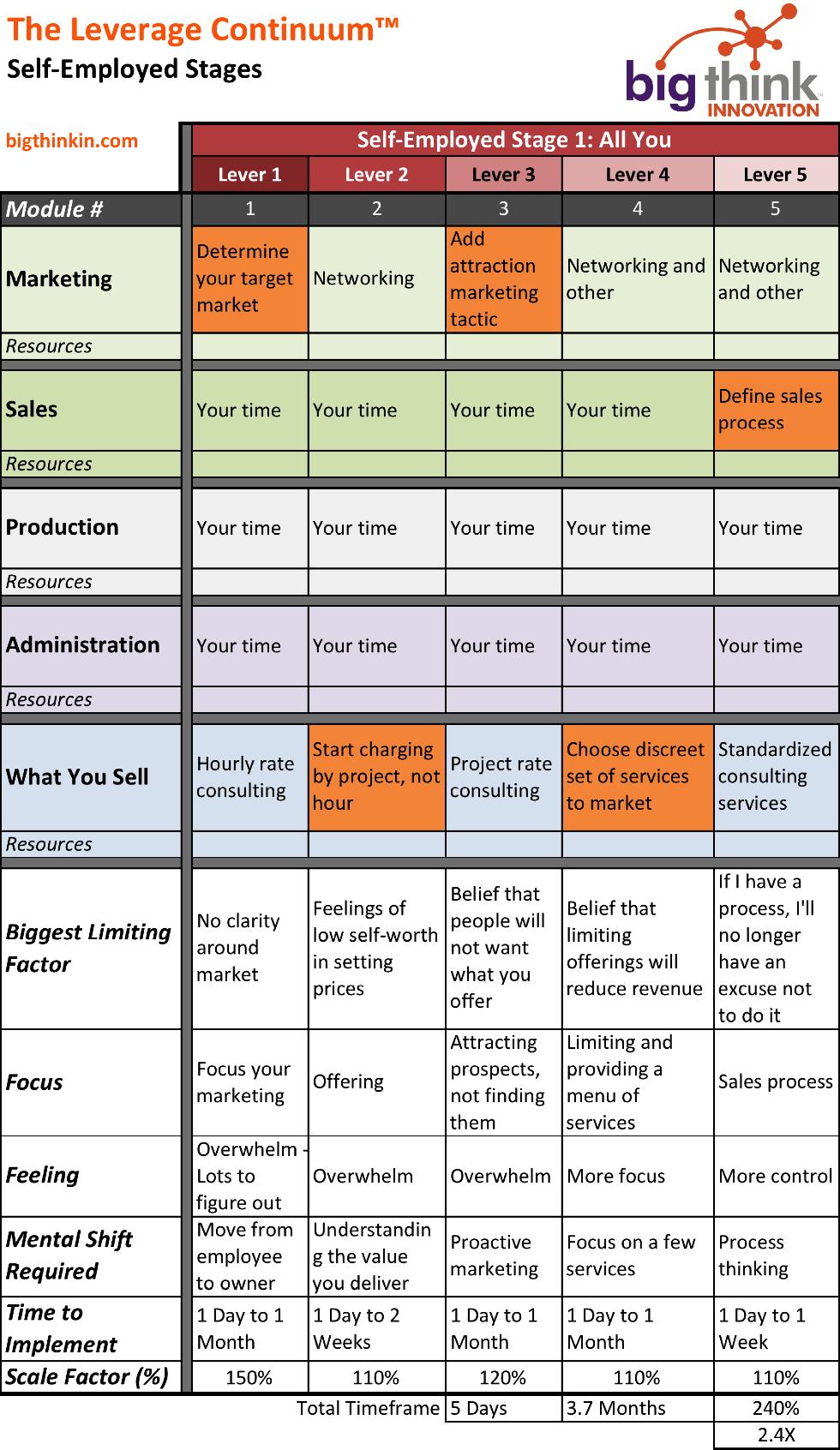 Leverage Continuum Stage 1