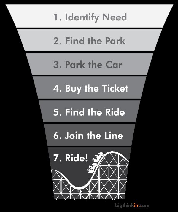 Rollercoaster-Funnel