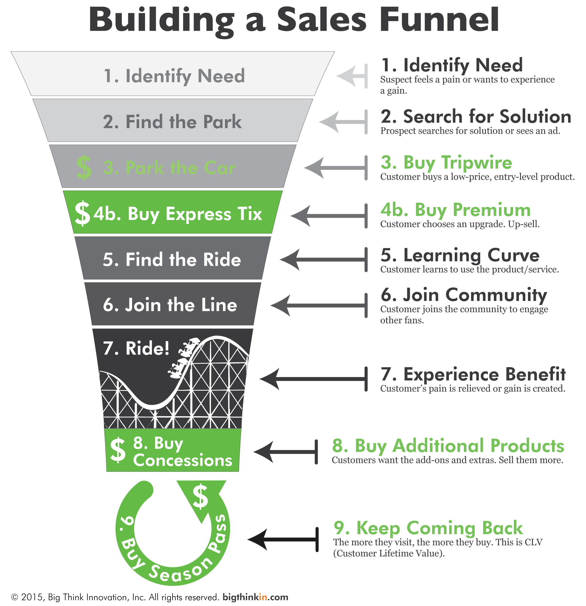 Rollercoaster Sales Funnel Enhanced Integrated