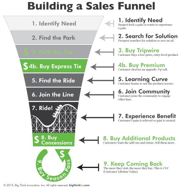 Rollercoaster-Sales-Funnel-Enhanced-Integrated