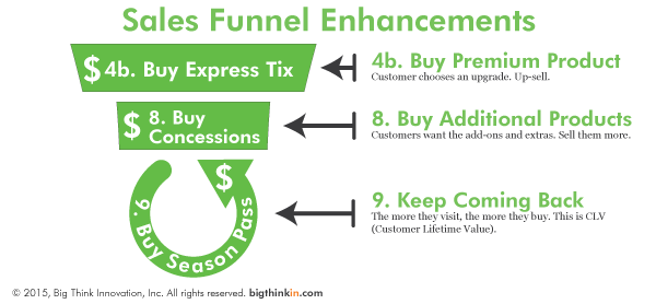 Rollercoaster-Sales-Funnel-Enhancements