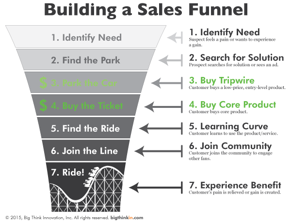 Rollercoaster-Sales-Funnel