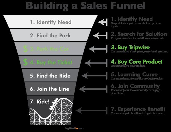 Rollercoaster-Sales-Funnel